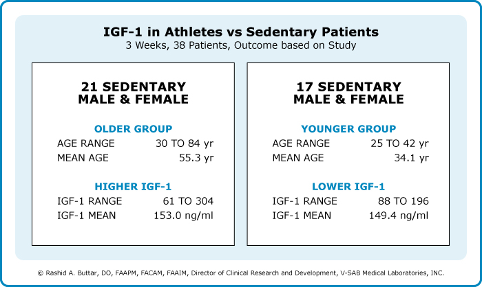 Igf 1 Levels In Athletes And Sedentary Patients