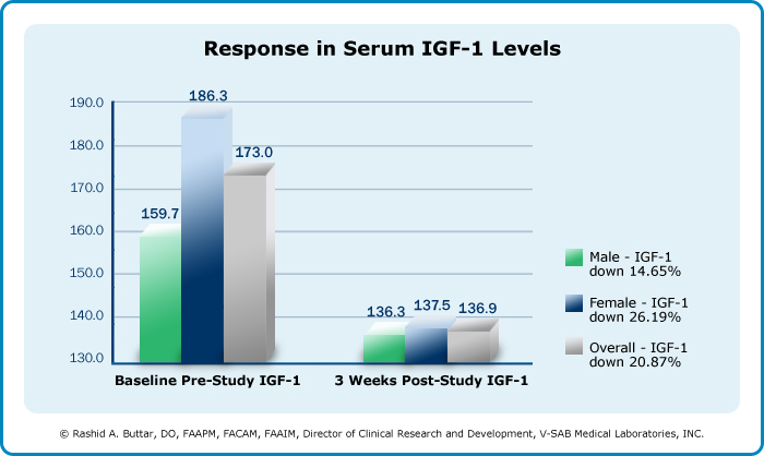 Serum Igf 1 Levels At Baseline And Three Weeks Post Treatment With Td Ghrh A